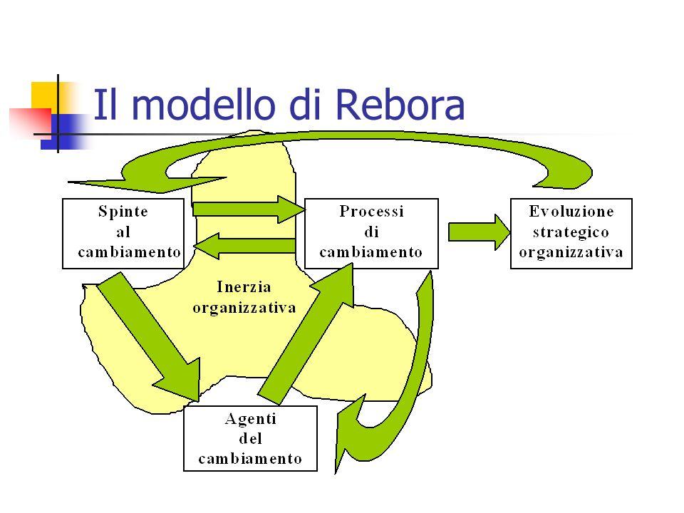 Il modello di Rebora Il modello proposto comprende le seguenti variabili [Rebora, 2001]: